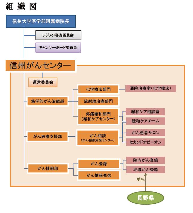 信州がんセンター組織図