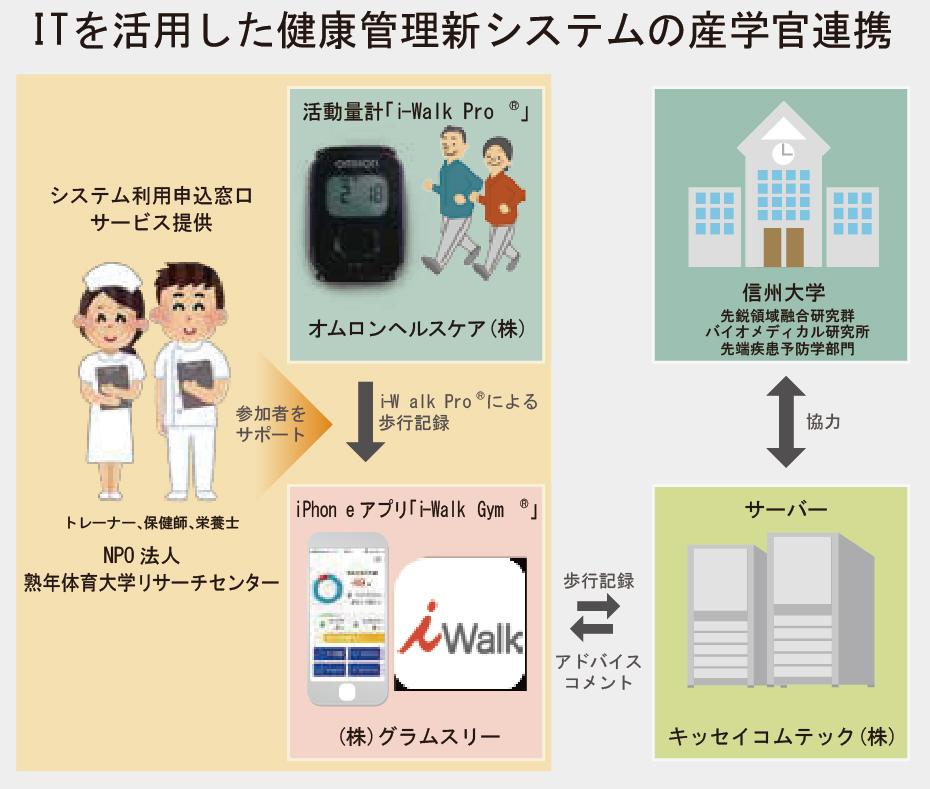 ITを活用した健康管理新システムの産学官連携