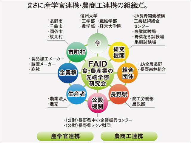 FAID学際研究会の構成メンバー