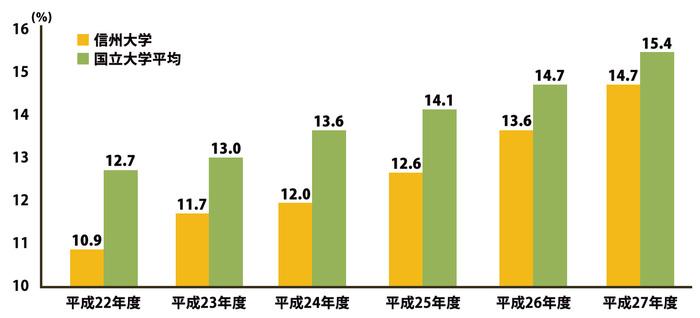 国立大学平均と信州大学の比率(助手を含む)