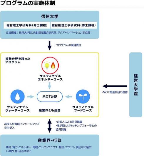 プログラム実施体制.jpg