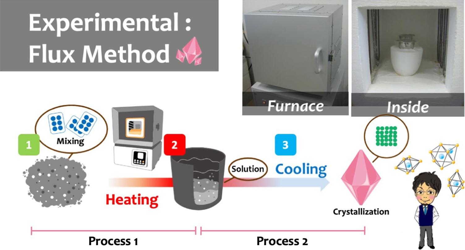 The flux method's Process