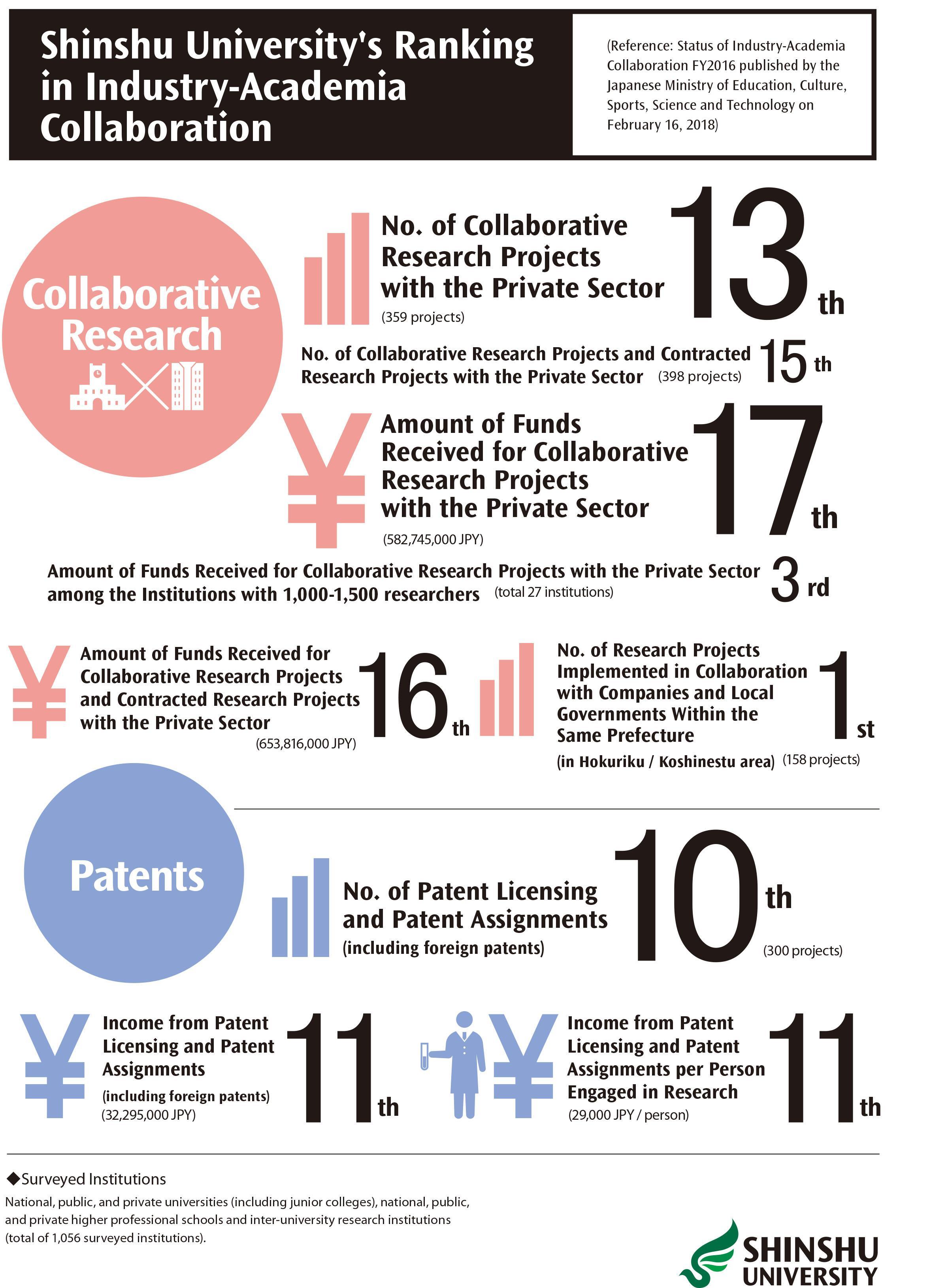 Research Topics | Shinshu University