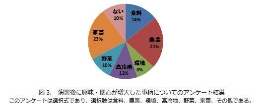 図3_演習後に興味・関心が増大した事柄について.jpg