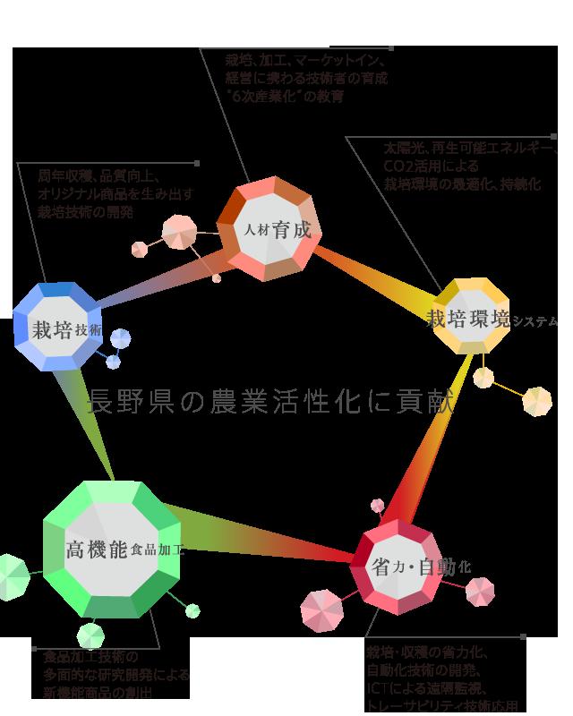 長野県の農業活性化に貢献