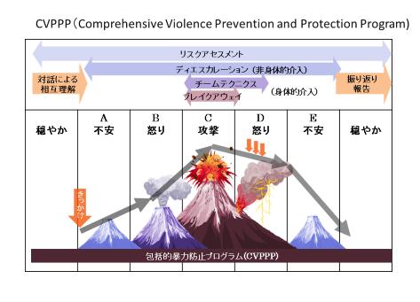 怒りが強くなって爆発するところから落ち着くまでのサイクルとその間の介入を示したモデル.JPG