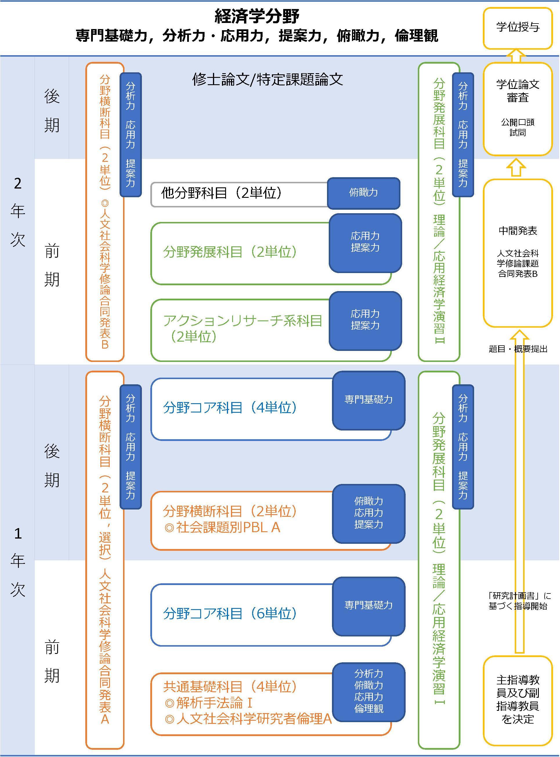 履修プロセス概念図