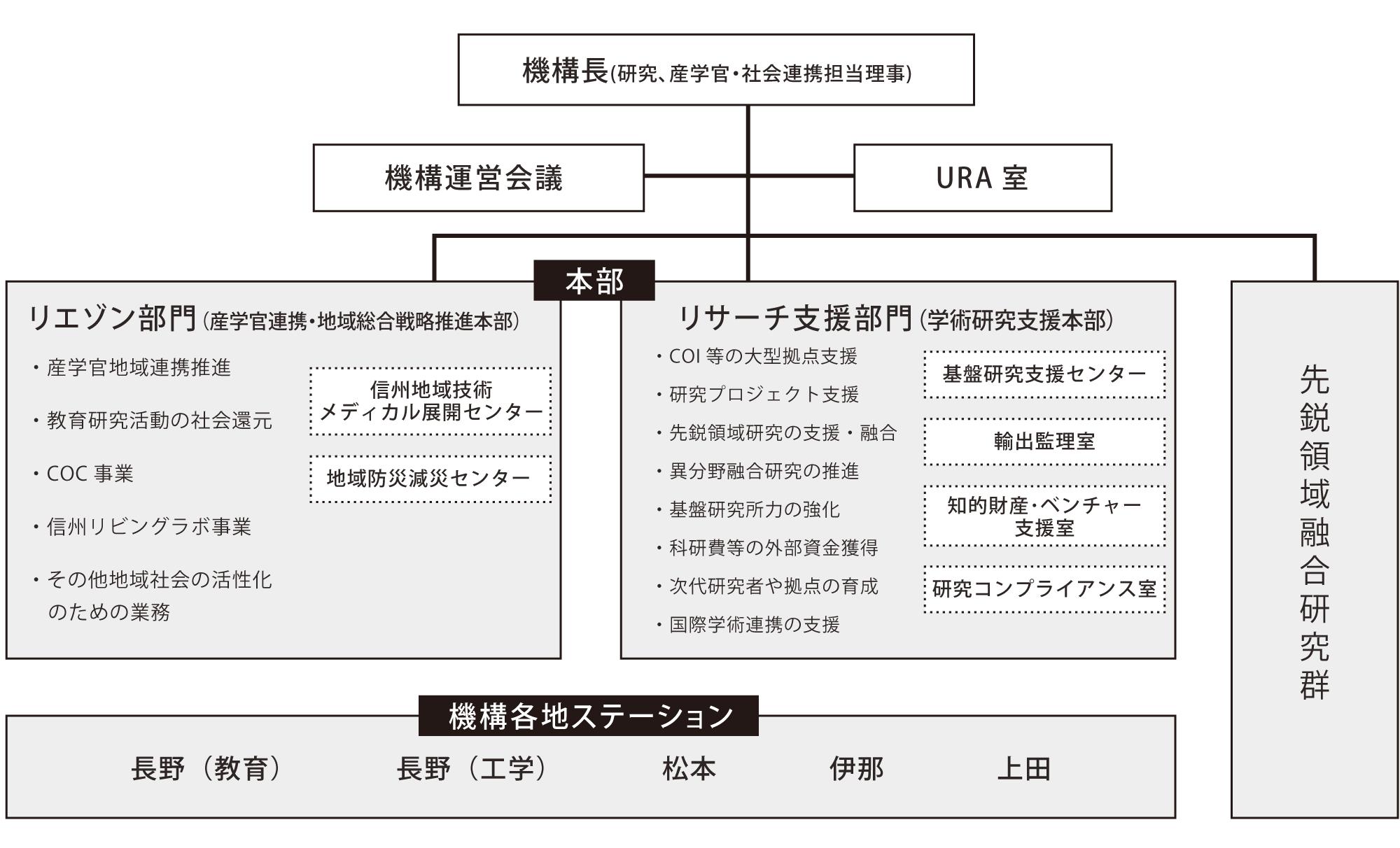 SUIRLO組織図