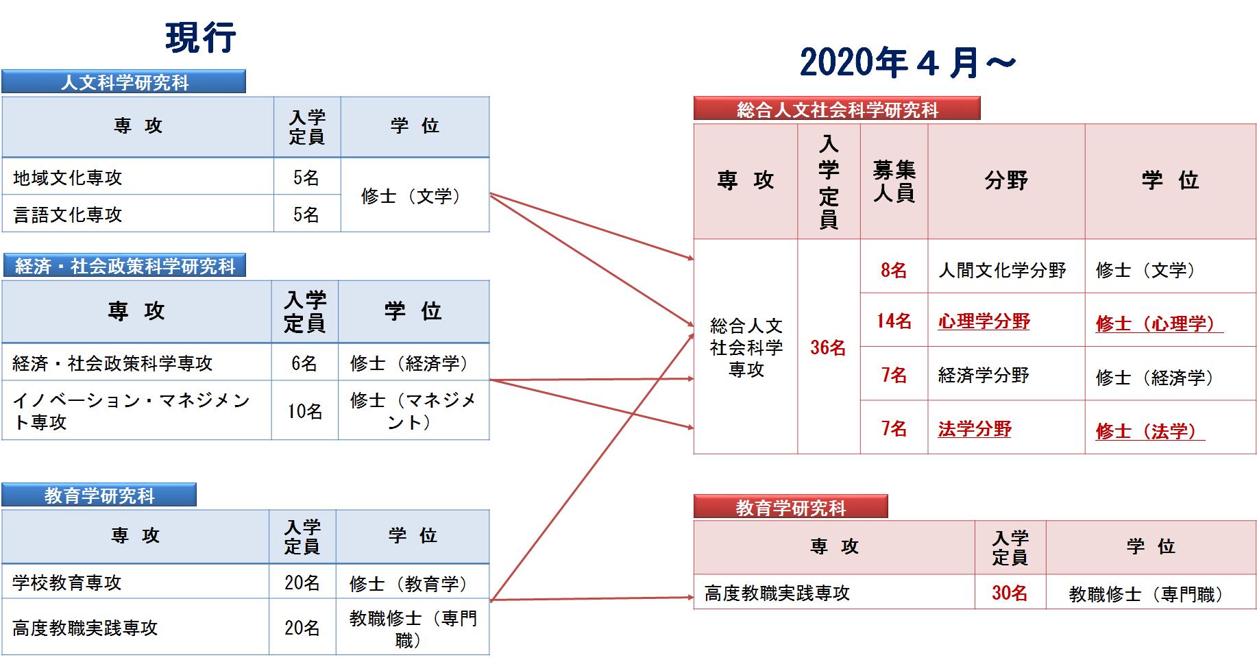総合人文社会科学研究科の設置について(令和2年(2020年)4月 ...