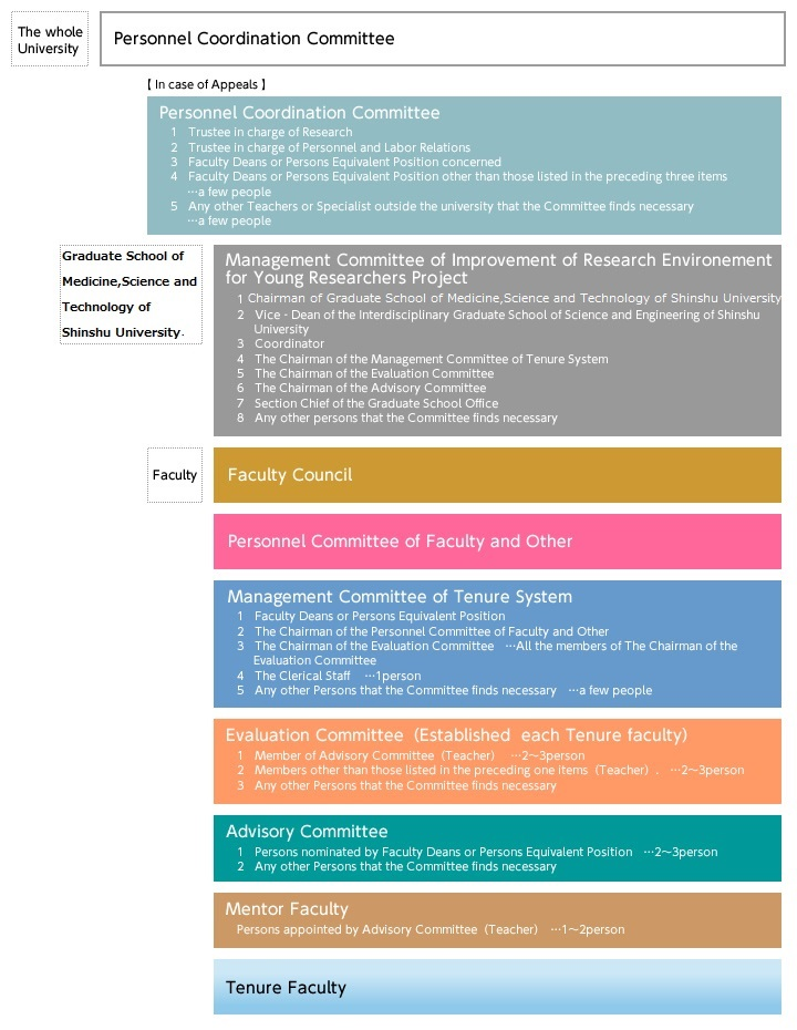 Implementation Organization|SHINSHU UNIVERSITY Program to