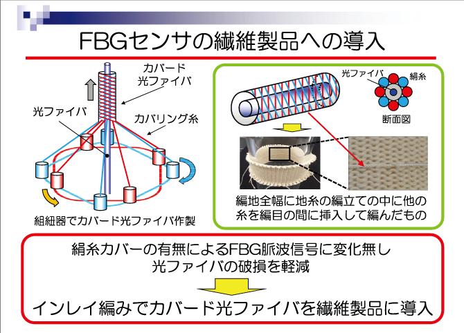 FBGセンサの繊維製品への導入