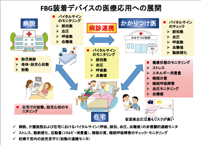 医療・介護の地域包括システムに役立つFBG装着デバイス